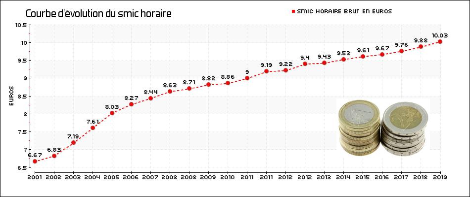 Calcul Du Salaire Brut En Net Et Inversement Parchance Fr