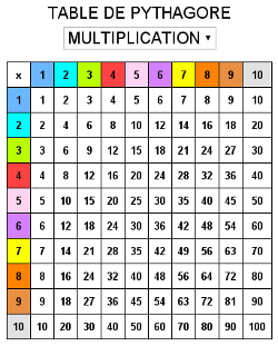 Table de multiplication pythagore for Table de multiplication 7 et 8